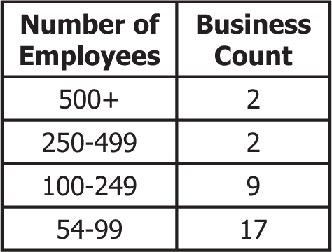 Sheridan Largest Employers